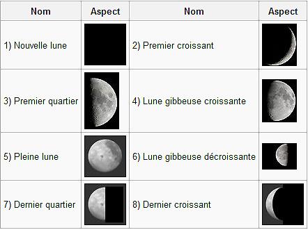 http://zebulon1er.free.fr/images/phases-lune.jpg